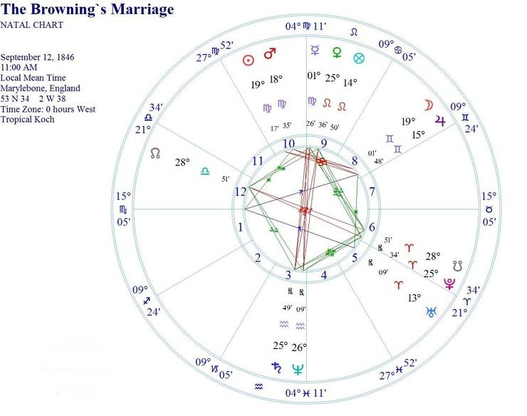 【7月活动】占星看你一生感情运势
